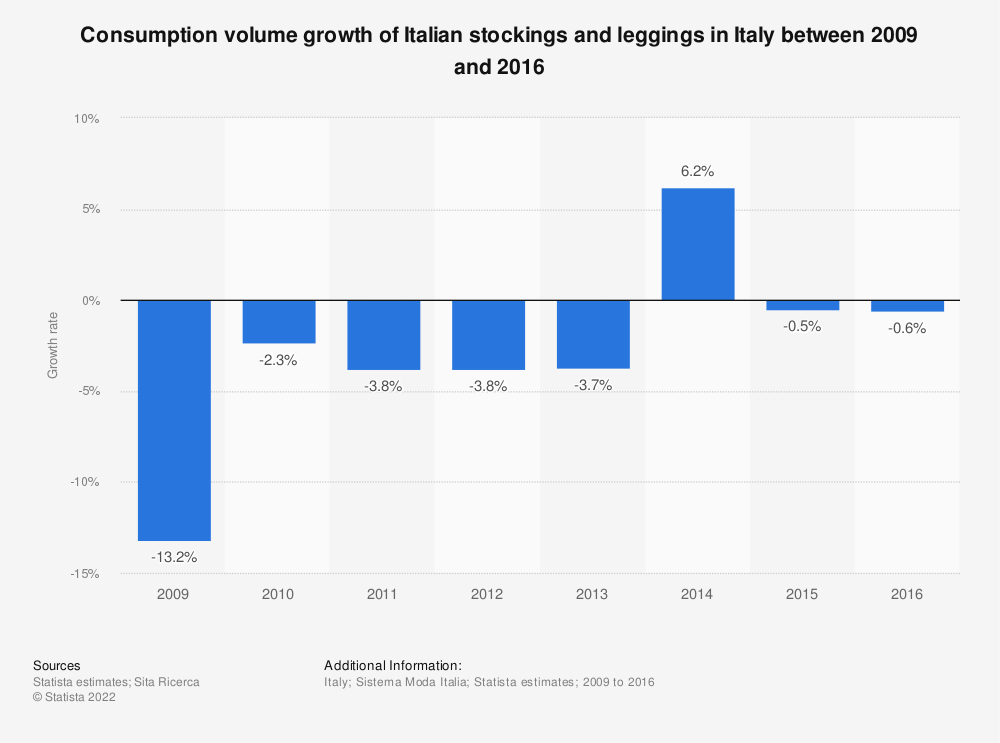 Statistic: Consumption volume growth of Italian stockings and leggings in Italy between 2009 and 2016  | Statista