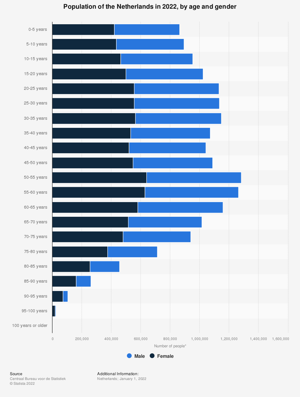 Statistic: Population of the Netherlands in 2018, by age and gender* | Statista