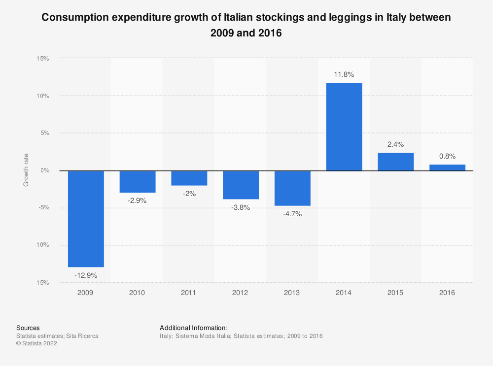 Statistic: Consumption expenditure growth of Italian stockings and leggings in Italy between 2009 and 2016  | Statista