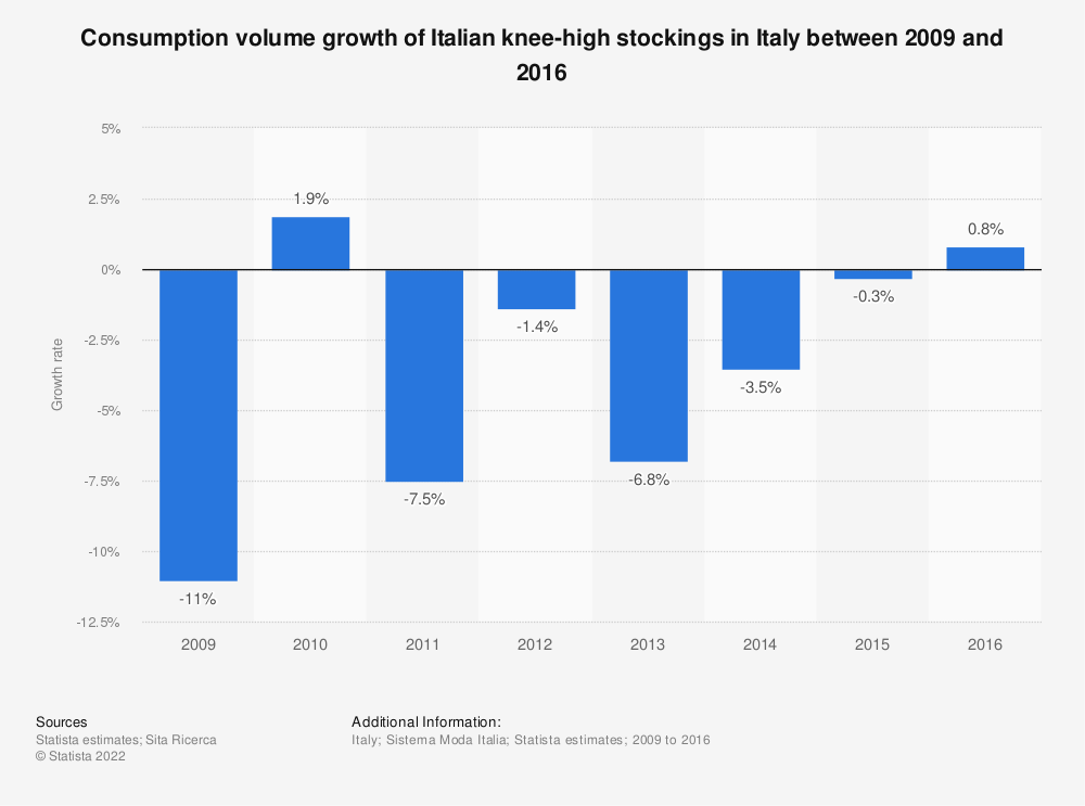 Statistic: Consumption volume growth of Italian knee-high stockings in Italy between 2009 and 2016  | Statista