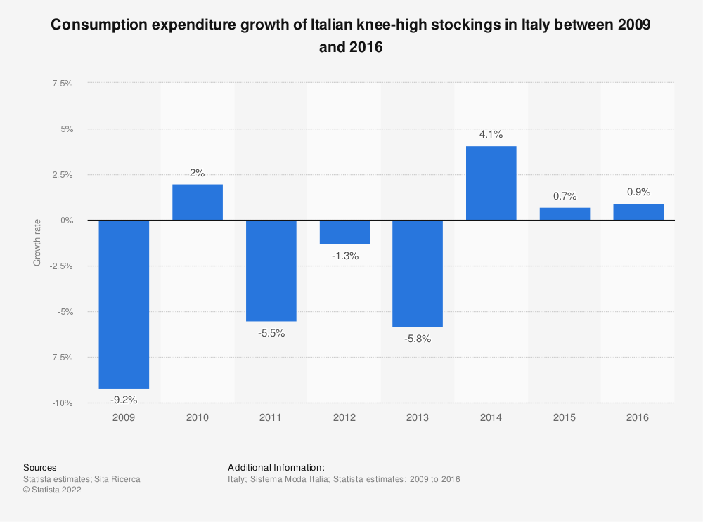 Statistic: Consumption expenditure growth of Italian knee-high stockings in Italy between 2009 and 2016  | Statista
