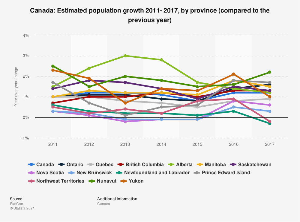 Statistic: Canada: Estimated population growth 2011- 2017, by province (compared to the previous year) | Statista