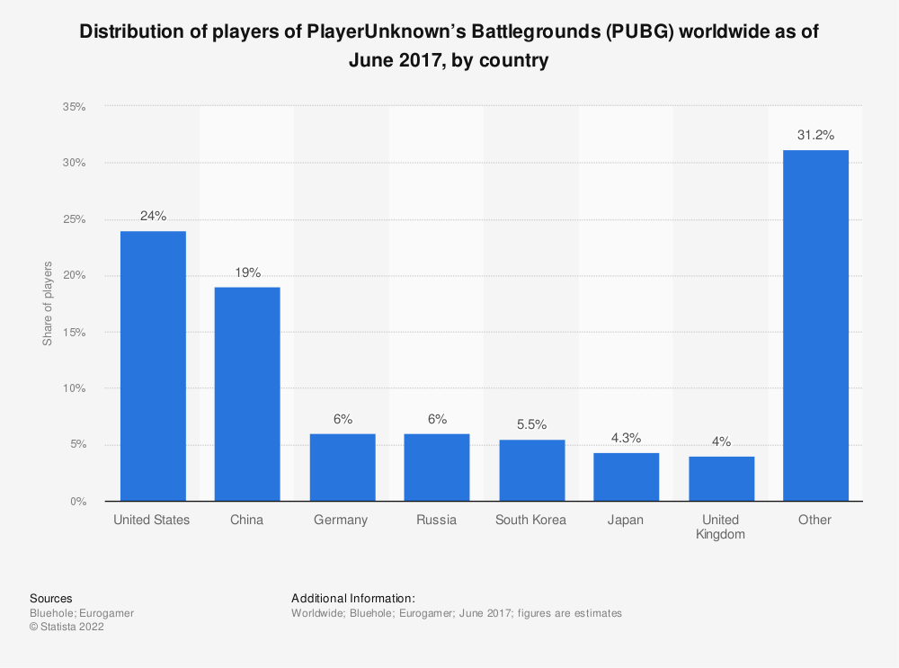 Statistic: Distribution of players of PlayerUnknown's Battlegrounds (PUBG) worldwide as of June 2017, by country | Statista