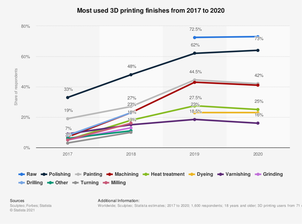 Statistic: Most used 3D printing finishes in 2017 and 2018 | Statista