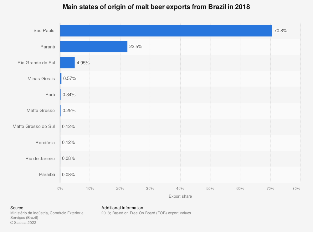 Statistic: Main states of origin of malt beer exports from Brazil in 2018 | Statista