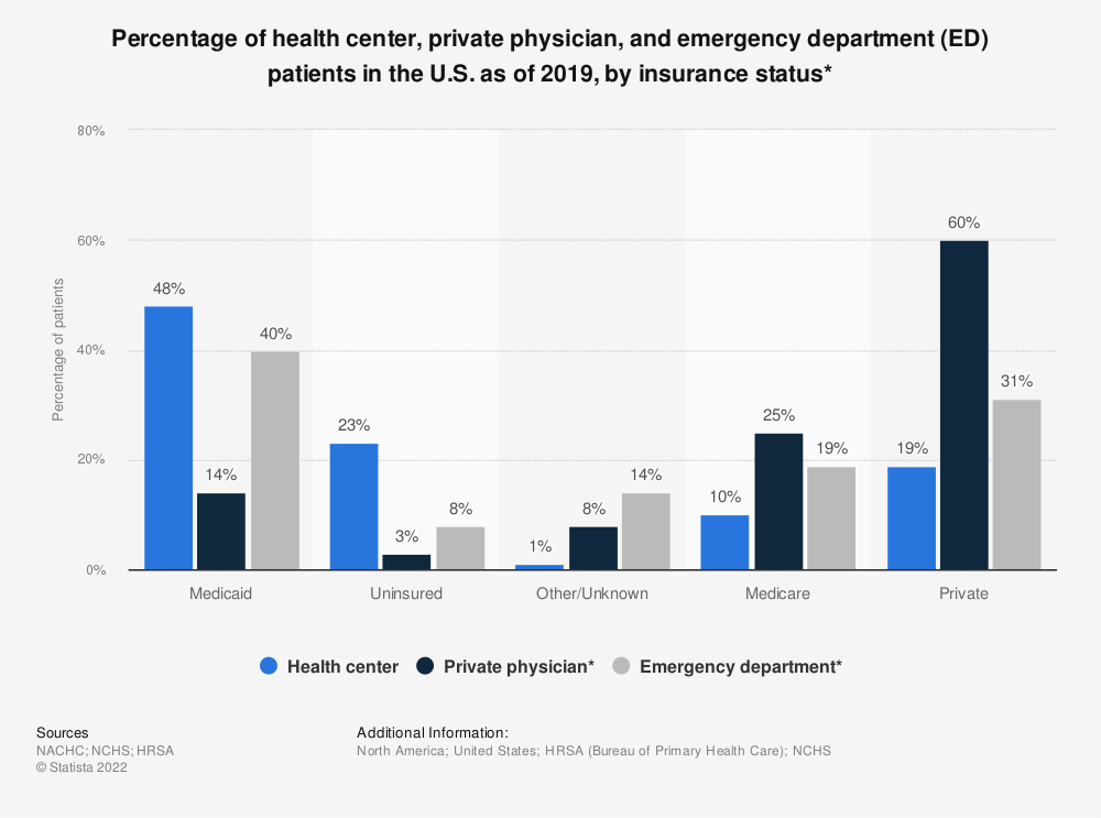 Statistic: Percentage of health center, private physician, and emergency department (ED) patients in the U.S. as of 2016, by insurance status* | Statista