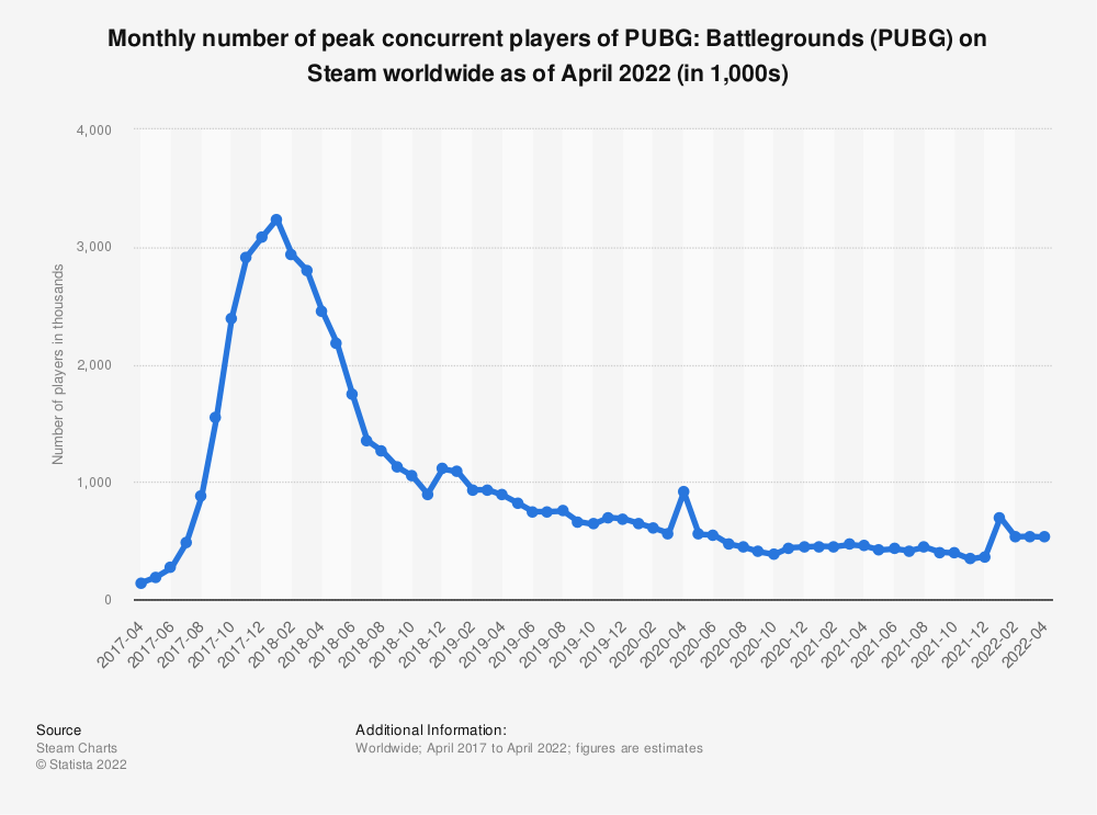 Statistic: Number of peak concurrent players of PlayerUnknown's Battlegrounds (PUBG) on Steam worldwide from April 2017 to February 2020 (in 1,000s) | Statista