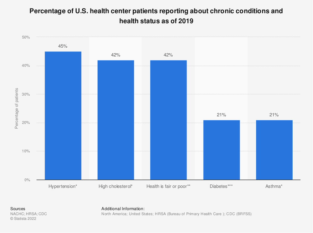 Statistic: Percentage of U.S. health center patients reporting about chronic conditions and health status as of 2016 | Statista