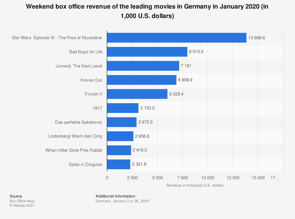 Statistic: Weekend box office revenue of the leading movies in Germany in January 2020 (in 1,000 U.S. dollars) | Statista