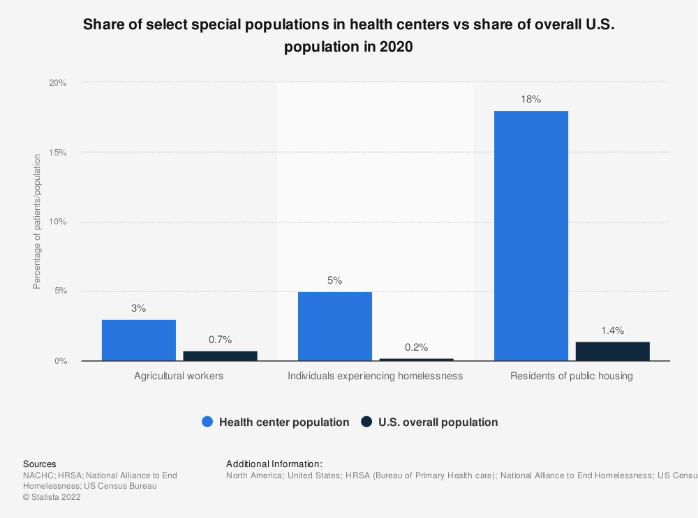 Statistic: Share of select special populations in health centers vs share of overall U.S. population in 2018 | Statista