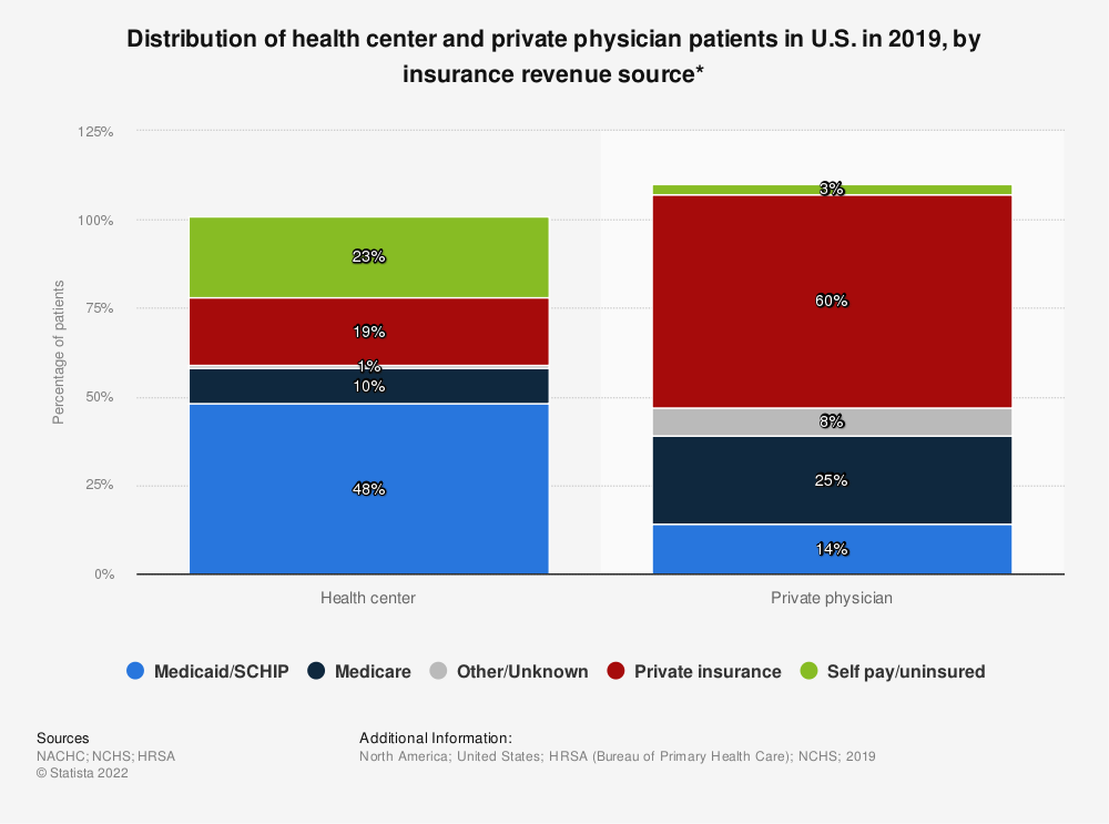 Statistic: Distribution of health center and private physician patients in U.S. in 2015, by insurance revenue source* | Statista