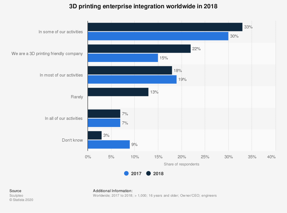 Statistic: 3D printing enterprise integration worldwide in 2018 | Statista