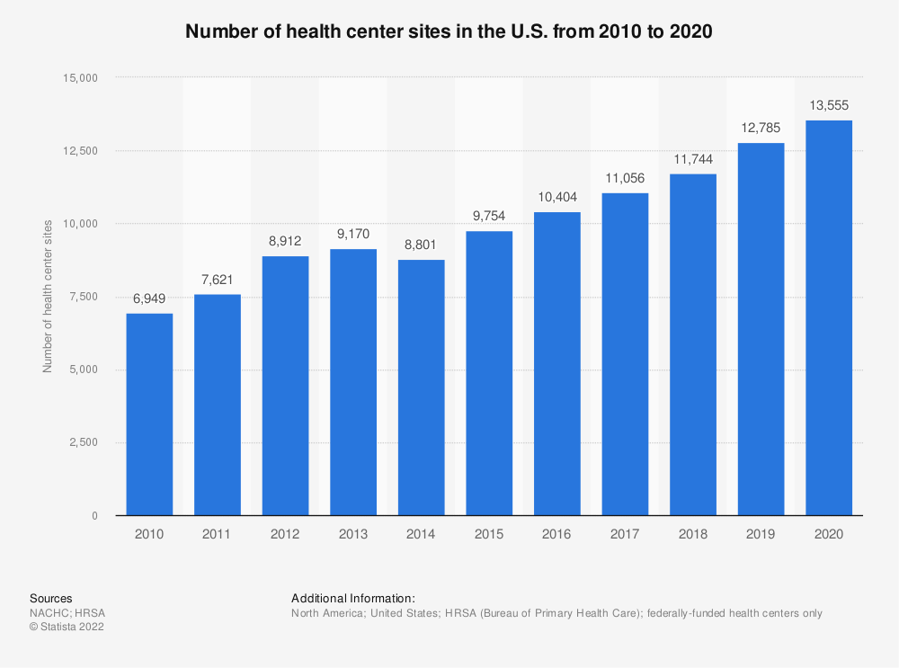 Statistic: Number of health center sites in the U.S. from 2009 to 2019 | Statista