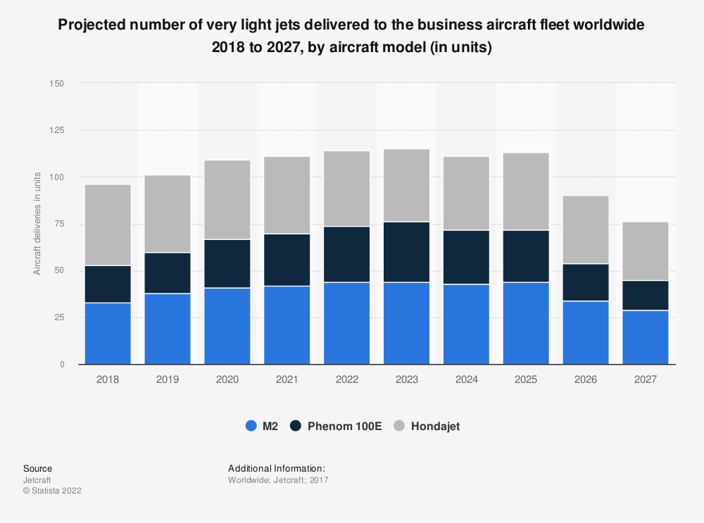 Statistic: Projected number of very light jets delivered to the business aircraft fleet worldwide 2018 to 2027, by aircraft model (in units) | Statista