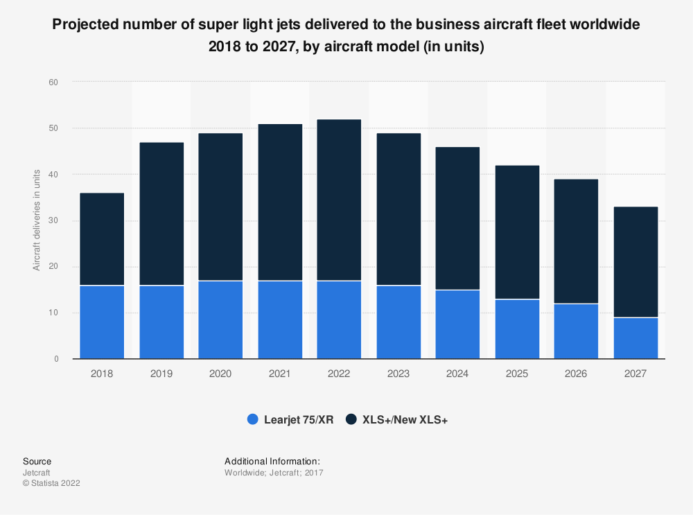 Statistic: Projected number of super light jets delivered to the business aircraft fleet worldwide 2018 to 2027, by aircraft model (in units) | Statista