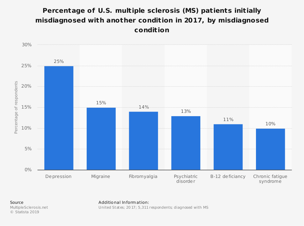 Statistic: Percentage of U.S. multiple sclerosis (MS) patients initially misdiagnosed with another condition in 2017, by misdiagnosed condition | Statista