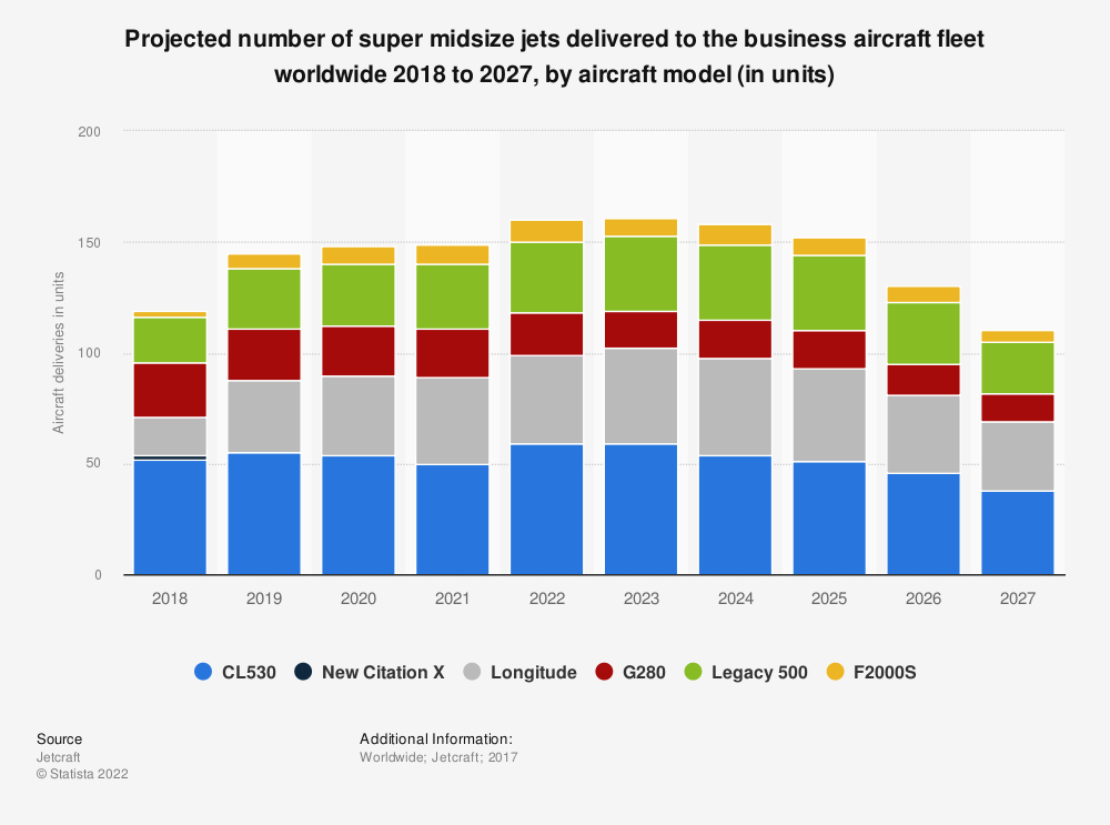 Statistic: Projected number of super midsize jets delivered to the business aircraft fleet worldwide 2018 to 2027, by aircraft model (in units) | Statista