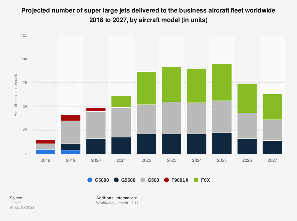 Statistic: Projected number of super large jets delivered to the business aircraft fleet worldwide 2018 to 2027, by aircraft model (in units) | Statista