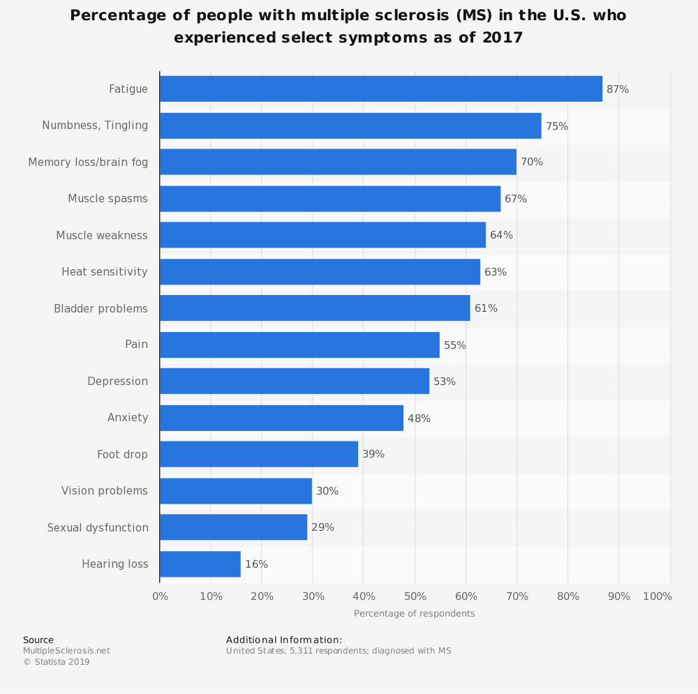 Statistic: Percentage of people with multiple sclerosis (MS) in the U.S. who experienced select symptoms as of 2017 | Statista