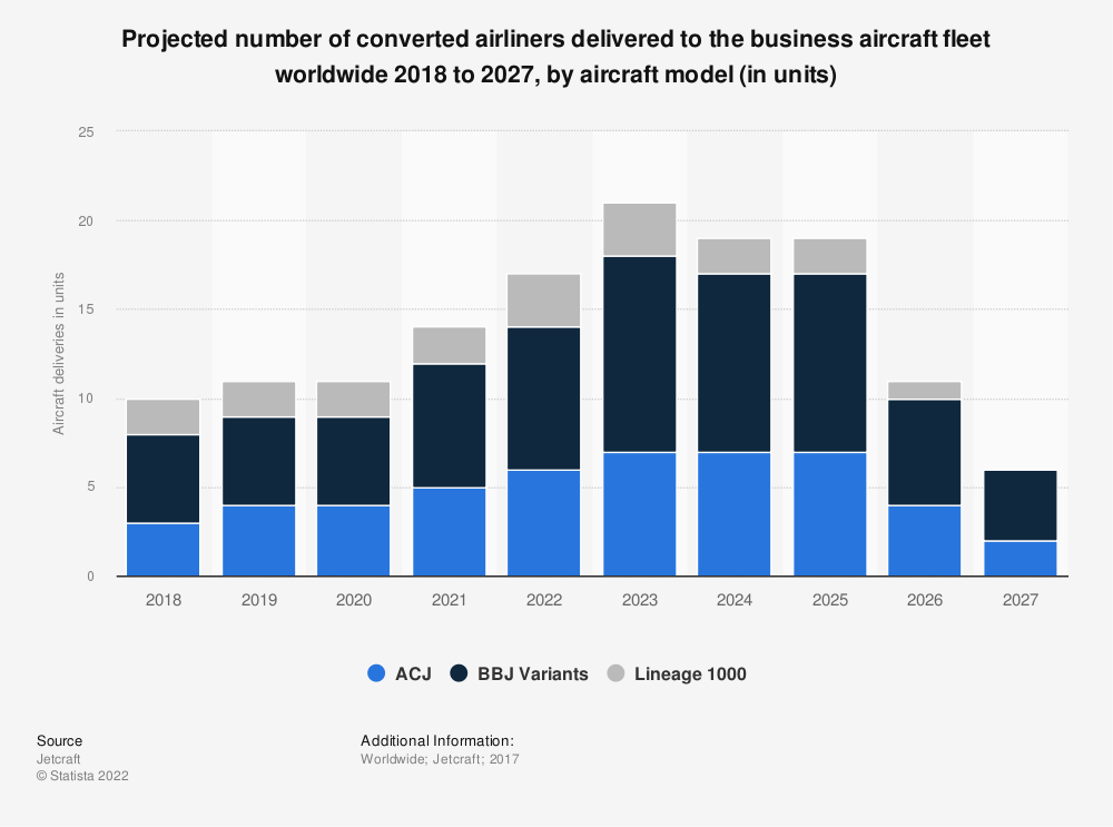 Statistic: Projected number of converted airliners delivered to the business aircraft fleet worldwide 2018 to 2027, by aircraft model (in units) | Statista