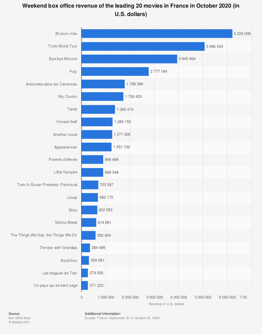 Statistic: Weekend box office revenue of the leading 20 movies in France in August 2017 (in U.S. dollars) | Statista
