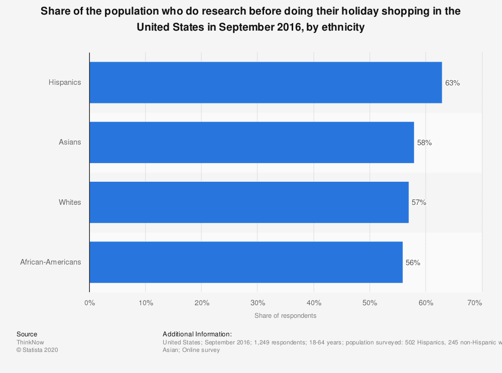 Statistic: Share of the population who do research before doing their holiday shopping in the United States in September 2016, by ethnicity | Statista