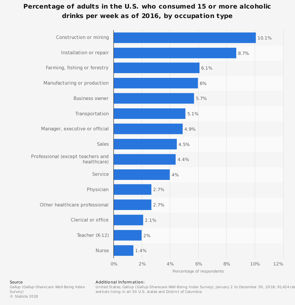 Statistic: Percentage of adults in the U.S. who consumed 15 or more alcoholic drinks per week as of 2016, by occupation type | Statista