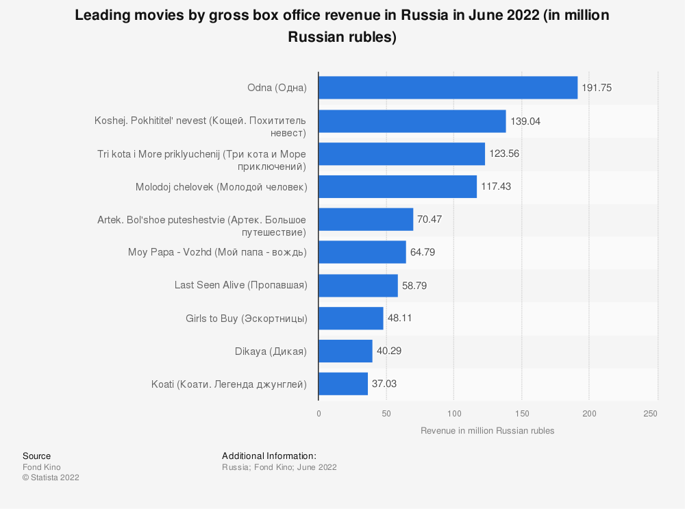 Statistic: Leading movies by gross weekend box office revenue in Russia in October 2020 (in million Russian rubles) | Statista