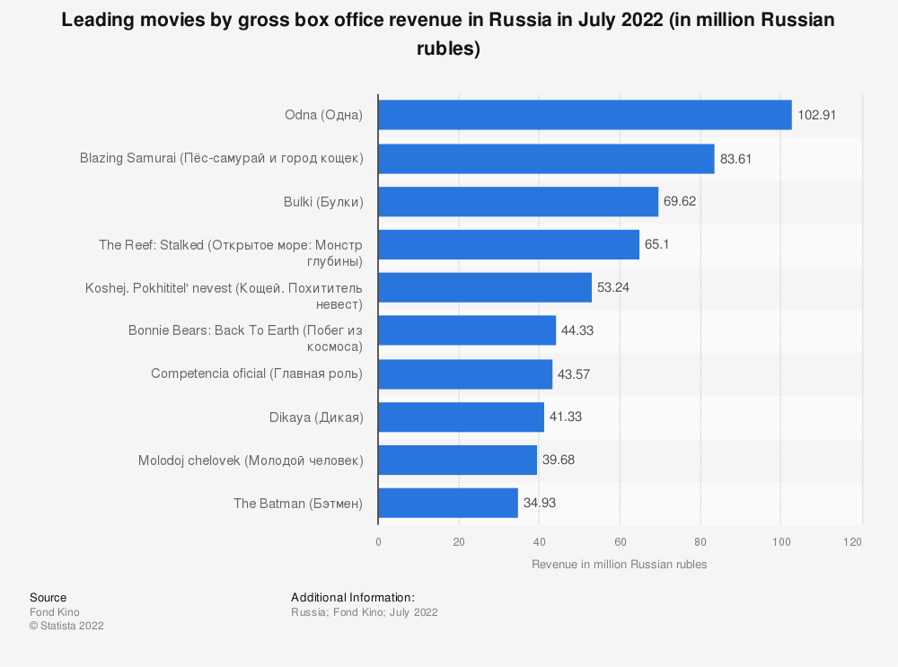 Statistic: Gross weekend box office revenue of the leading movies in selected countries* of the Commonwealth of Independent States (CIS) in September 2019**  (in U.S. dollars) | Statista