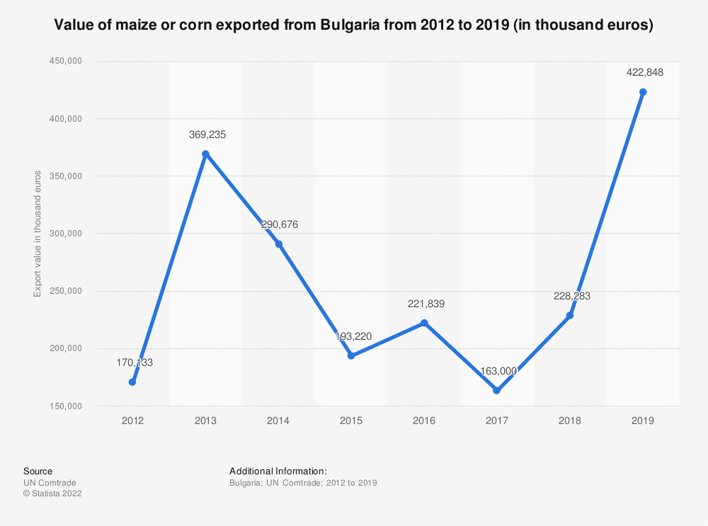 Statistic: Value of maize or corn exported from Bulgaria from 2012 to 2018 (in 1,000 euros) | Statista