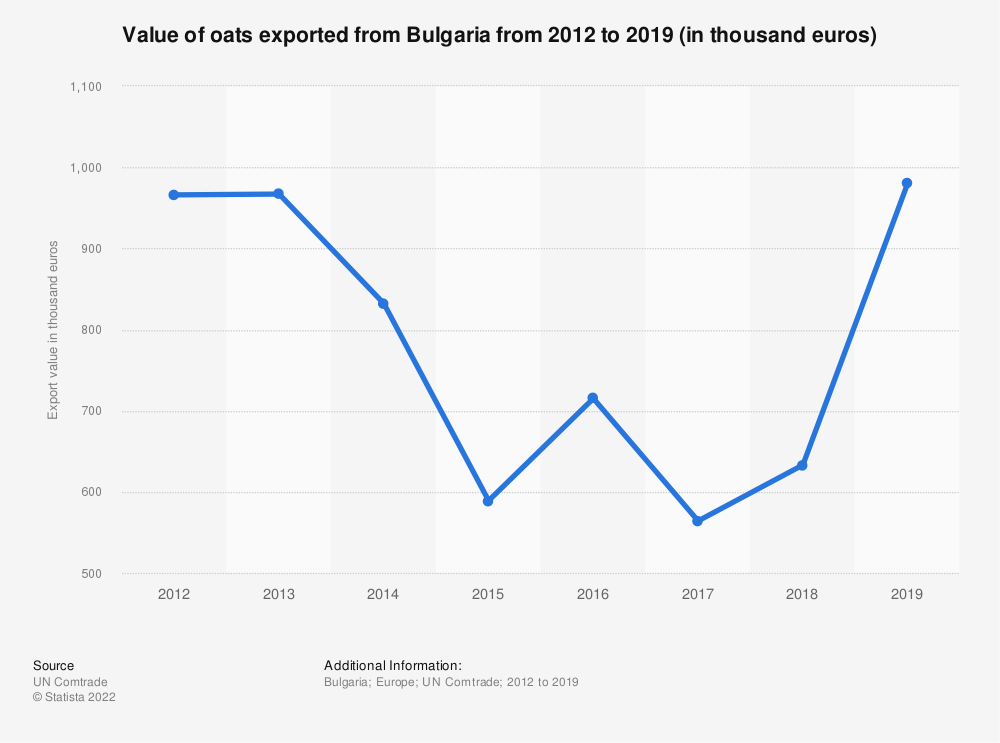 Statistic: Value of oats exported from Bulgaria from 2012 to 2018 (in 1,000 euros) | Statista