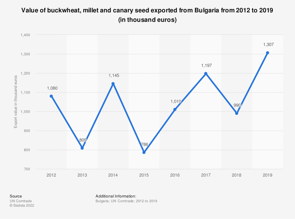 Statistic: Value of buckwheat, millet and canary seed exported from Bulgaria from 2012 to 2019 (in thousand euros) | Statista