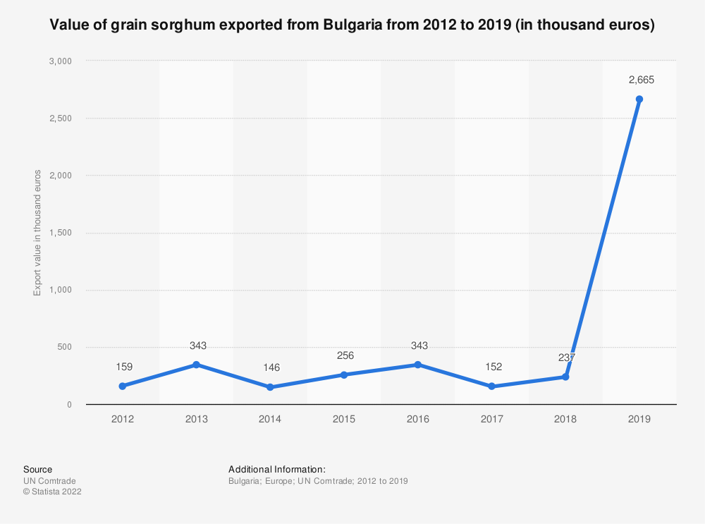 Statistic: Value of grain sorghum exported from Bulgaria from 2012 to 2019 (in thousand euros) | Statista