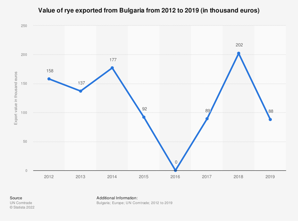 Statistic: Value of rye exported from Bulgaria from 2012 to 2018 (in 1,000 euros) | Statista