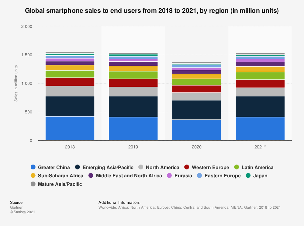 Statistic: Global smartphone sales to end users from 2018 to 2020, by region (in million units) | Statista