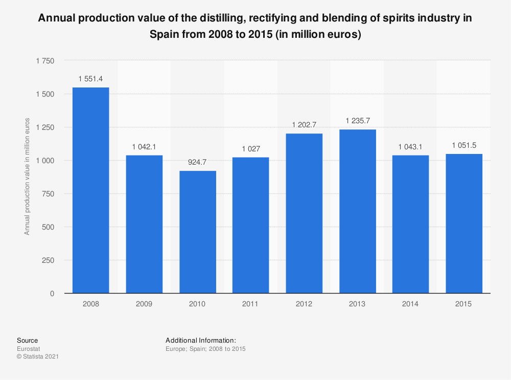 Statistic: Annual production value of the distilling, rectifying and blending of spirits industry in Spain from 2008 to 2015 (in million euros) | Statista