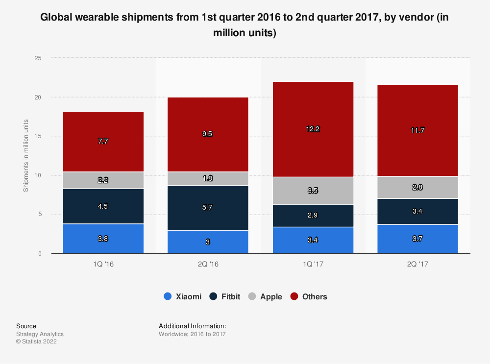 Statistic: Global wearable shipments from 1st quarter 2016 to 2nd quarter 2017, by vendor (in million units) | Statista