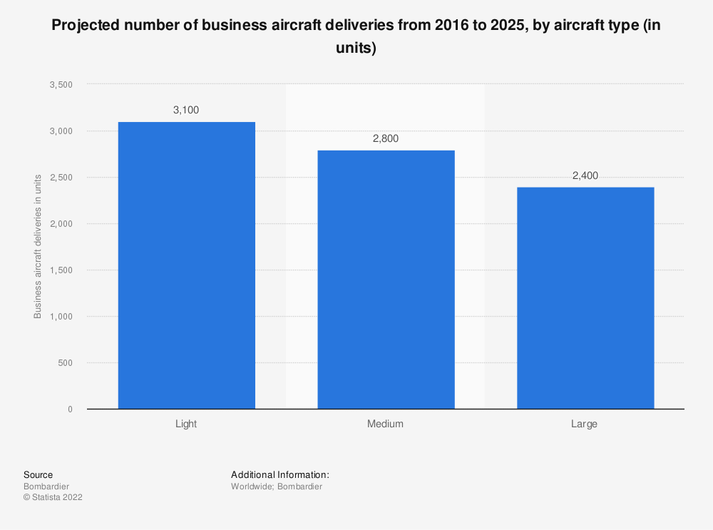 Statistic: Projected number of business aircraft deliveries from 2016 to 2025, by aircraft type (in units) | Statista
