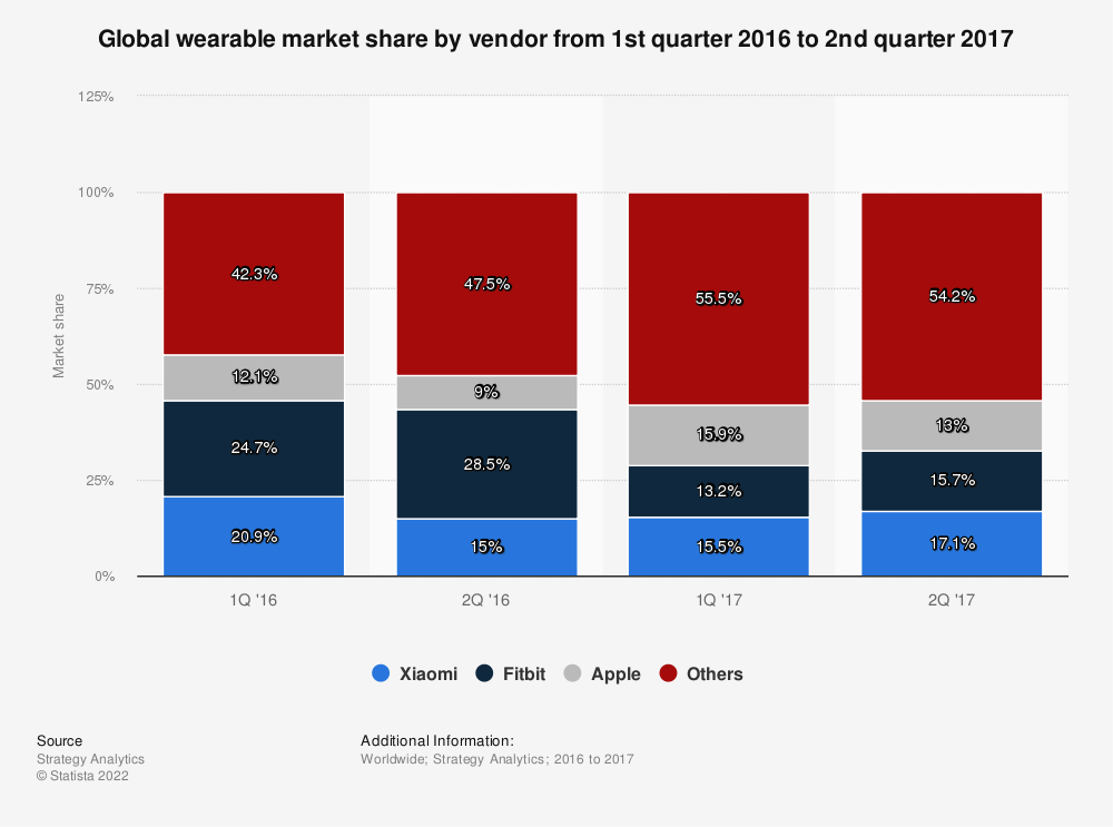 Statistic: Global wearable market share by vendor from 1st quarter 2016 to 2nd quarter 2017 | Statista