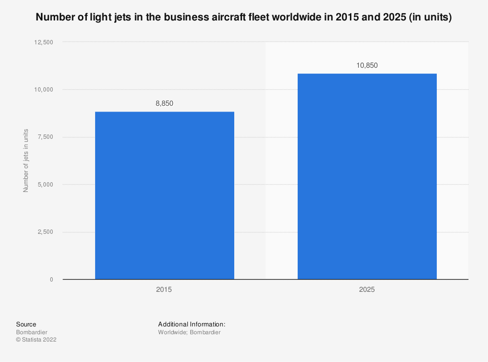 Statistic: Number of light jets in the business aircraft fleet worldwide in 2015 and 2025 (in units) | Statista