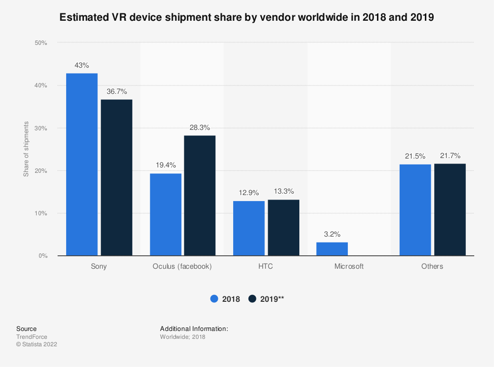 Statistic: Estimated VR device shipment share by vendor worldwide in 2018 and 2019 | Statista