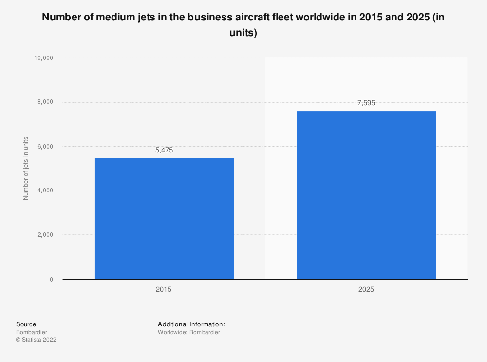 Statistic: Number of medium jets in the business aircraft fleet worldwide in 2015 and 2025 (in units) | Statista