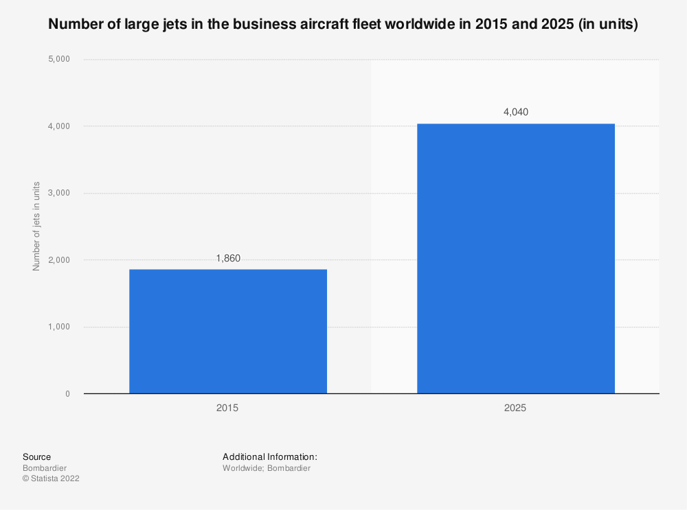 Statistic: Number of large jets in the business aircraft fleet worldwide in 2015 and 2025 (in units) | Statista