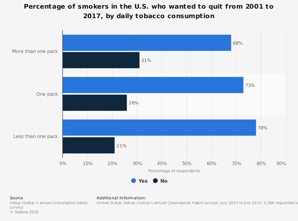 Statistic: Percentage of smokers in the U.S. who wanted to quit from 2001 to 2017, by daily tobacco consumption | Statista
