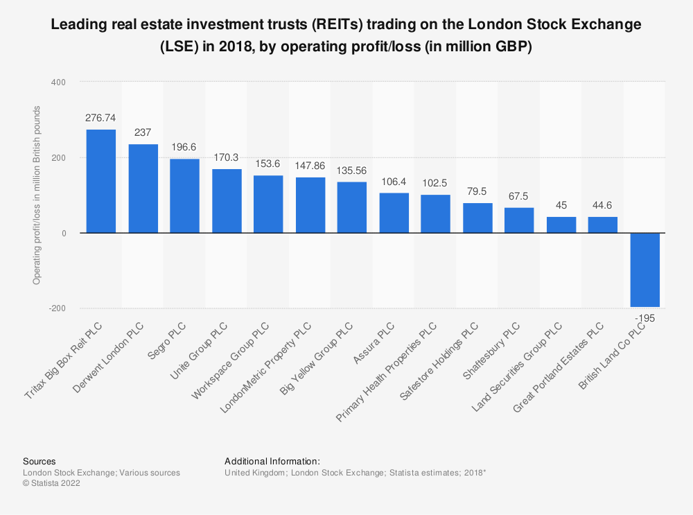 Statistic: Leading real estate investment trusts (REITs) trading on the London Stock Exchange (LSE) in 2018, by operating profit/loss (in million GBP) | Statista