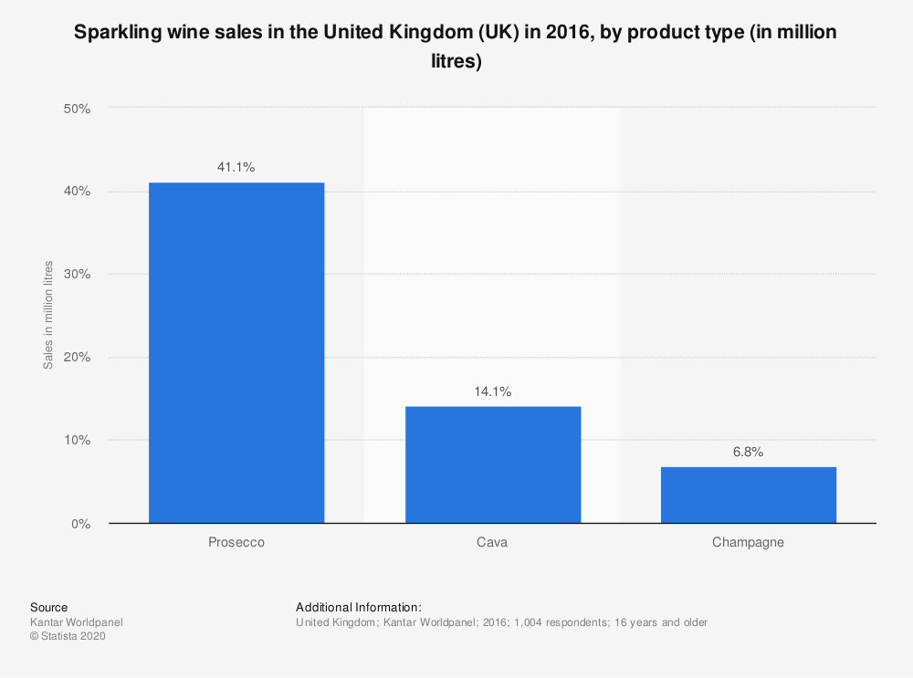 Statistic: Sparkling wine sales in the United Kingdom (UK) in 2016, by product type (in million litres) | Statista