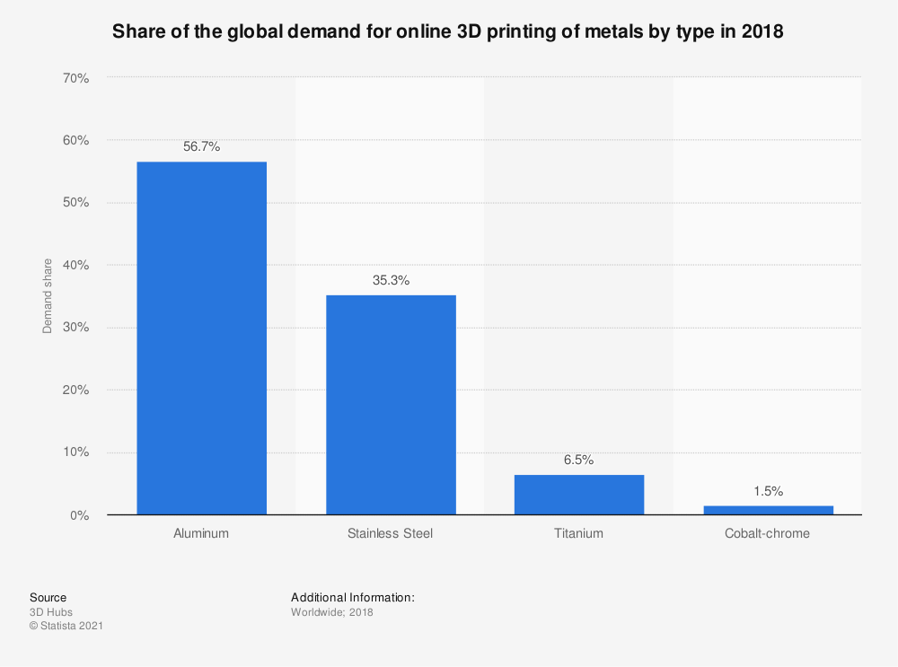 Statistic: Share of the global demand for online 3D printing of metals by type in 2018 | Statista