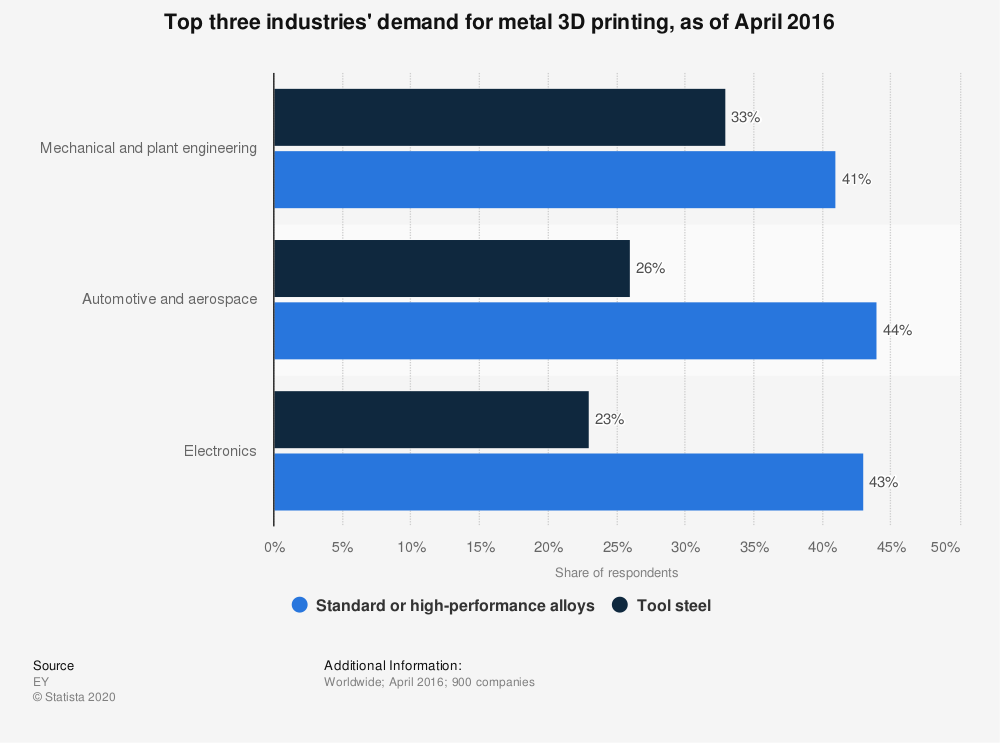 Statistic: Top three industries' demand for metal 3D printing, as of April 2016 | Statista