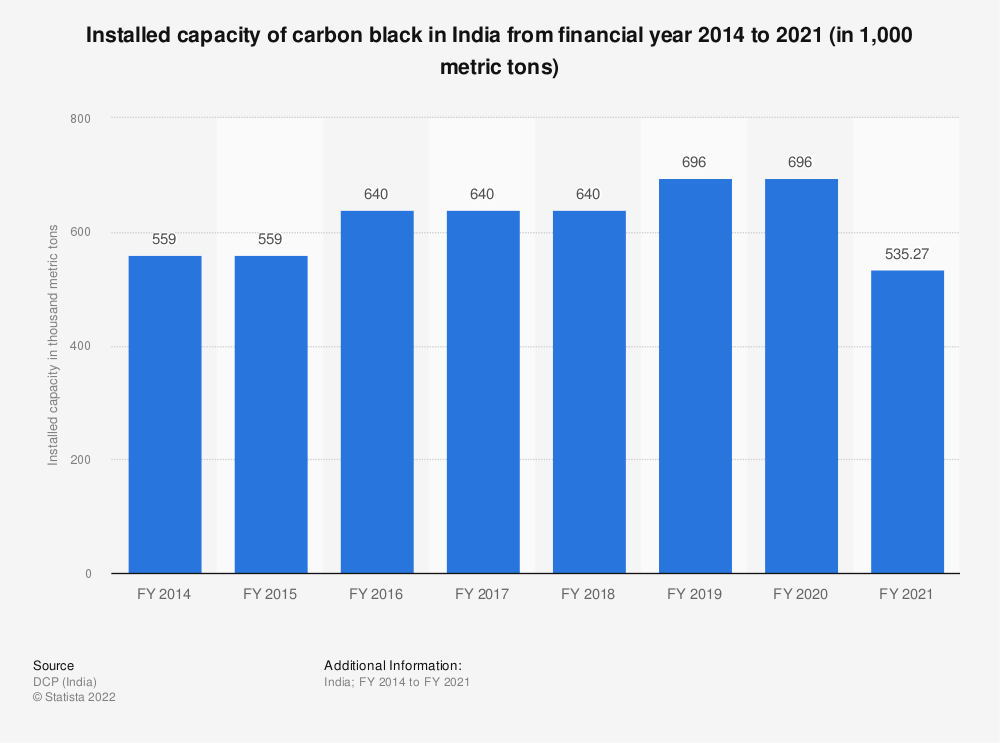 Statistic: Installed capacity of carbon black in India from FY 2014 to FY 2018 (in 1,000 metric tons) | Statista