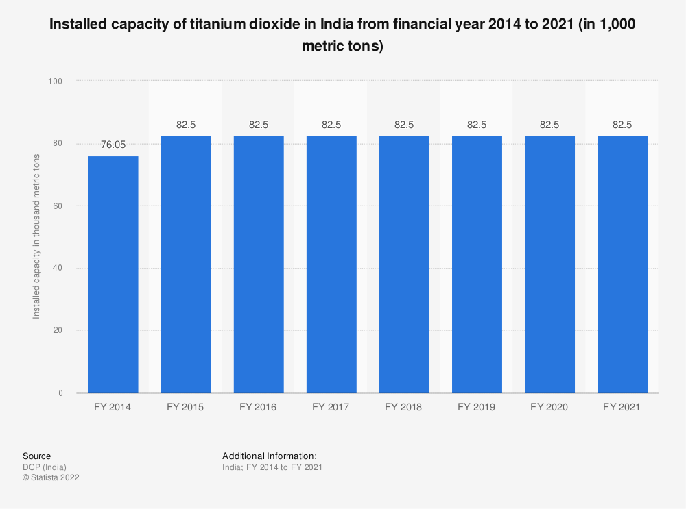 Statistic: Installed capacity of titanium dioxide in India from FY 2014 to FY 2018 (in 1,000 metric tons) | Statista